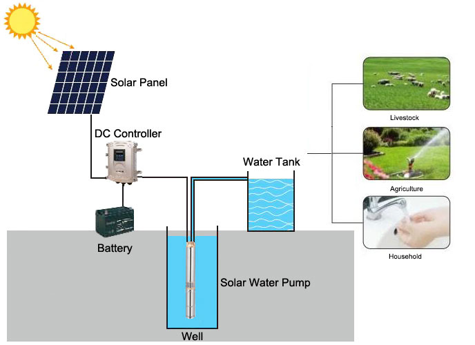 Solar Water Pump Connection and Applications