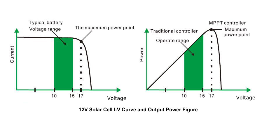 12V solar cell I-V curve and output power figure