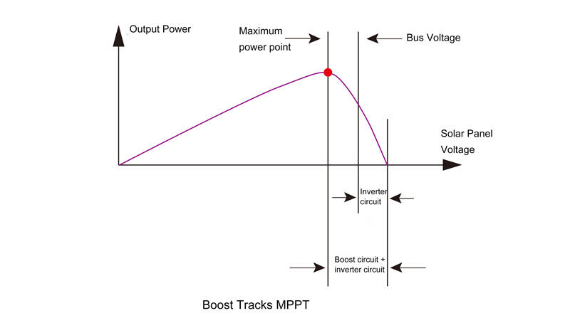 Boost tracking MPPT