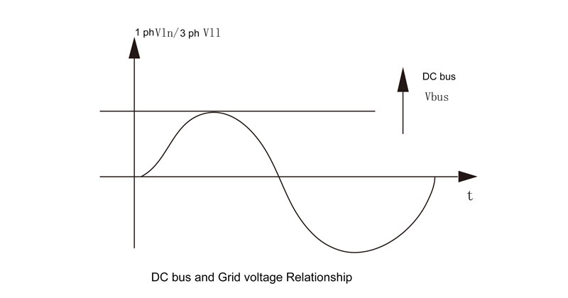 DC bus and grid voltage relationship