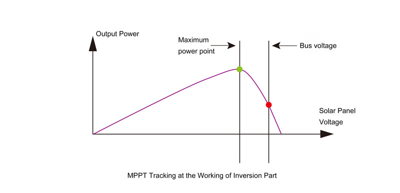 MPPT tracking of an inverter