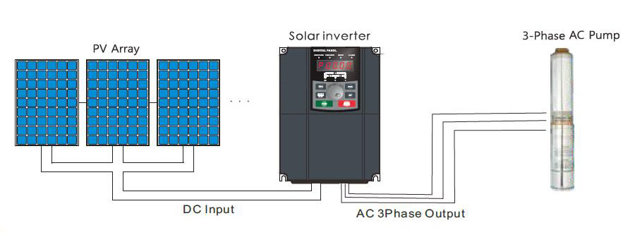 solar pump inverter wiring application