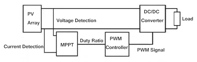 Control diagram of MPPT controller in PV system