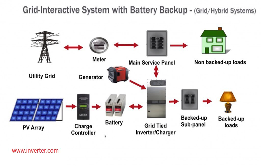 Grid-interactive with battery backup
