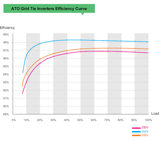 Grid tie inverter efficiency curve