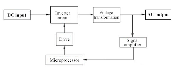 Inverter block diagram