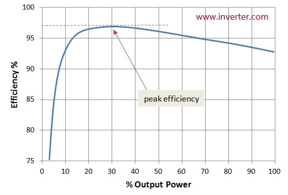 Inverter output power efficiency diagram