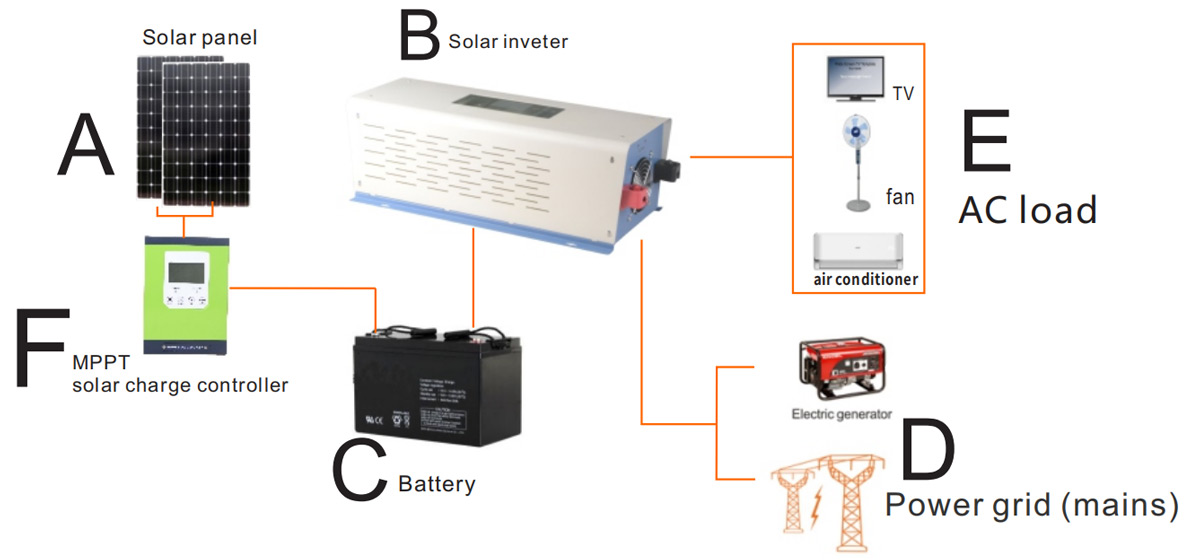 Off grid inverter for solar panel system