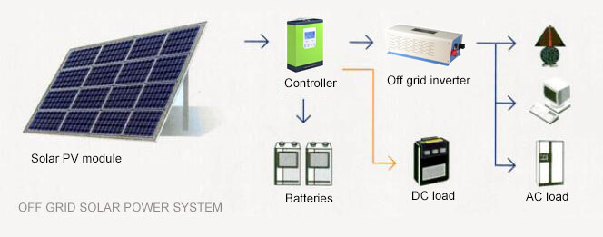 Off grid solar photovoltaic system