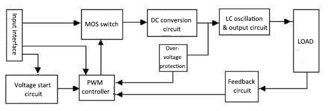 Power inverter block diagram