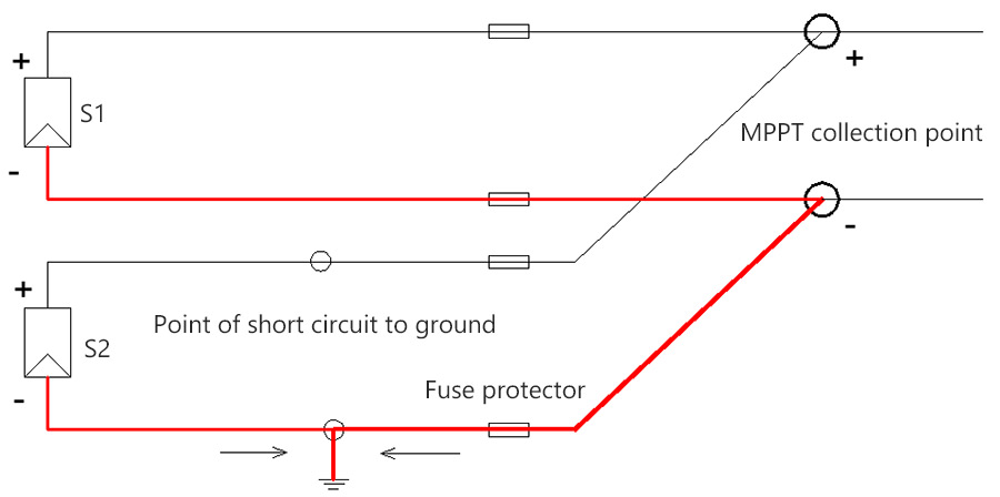 principle of MPPT strings equip with fuse protector
