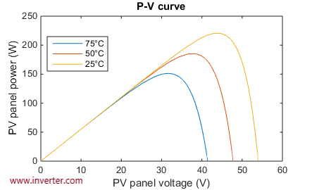 Pv panel power-pv panel voltage diagram