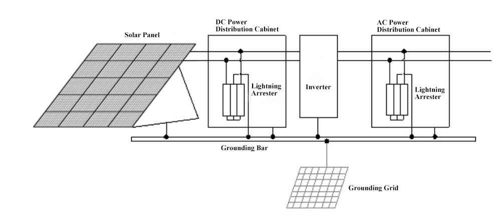Schematic diagram of lightning protection for grid-tie solar power system
