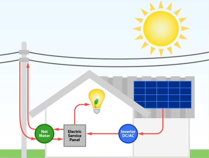 Solar PV system installation diagram