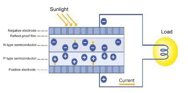Solar cell photoelectric effect