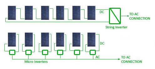 String Inverter vs Micro Inverter