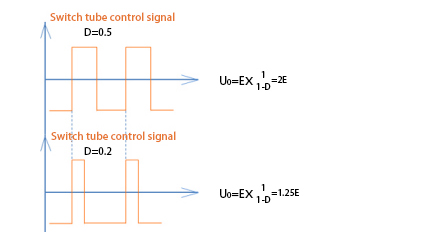 Switch control signal of solar inverter