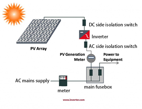 The solar photovoltaic system