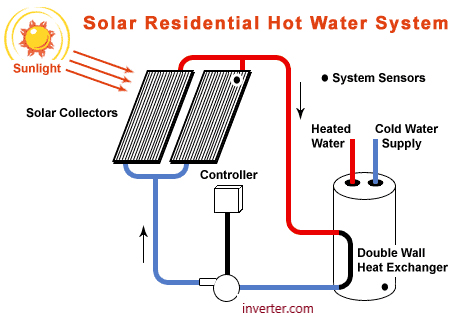 The solar residential hot water system