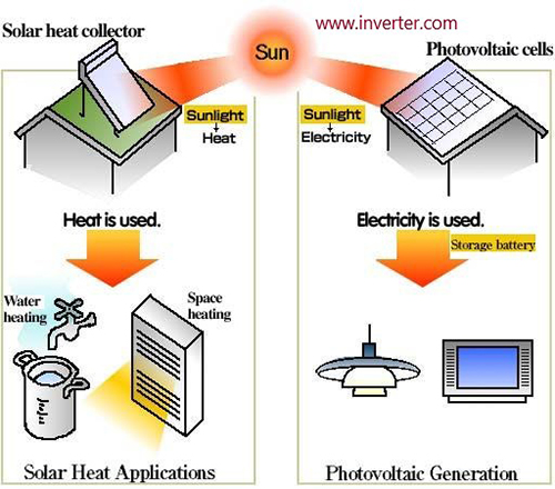 The working principle of solar heated collector and photovoltaic cells