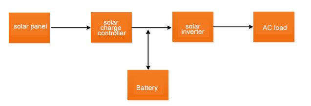 Typical off-grid solar power system block diagram